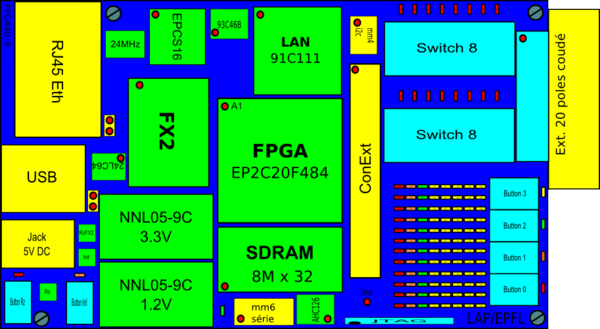 The FPGA4U B version